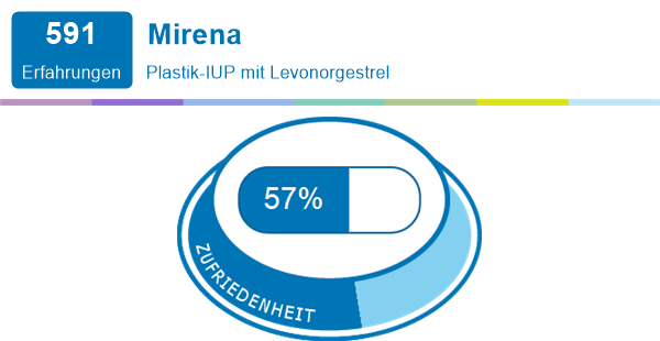 Mirena | Erfahrungen mit Medikamenten und deren