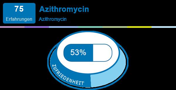 wie lange bleibt der wirkstoff von antibiotika im körper