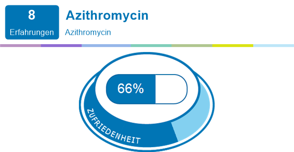 Azithromycin Erfahrung