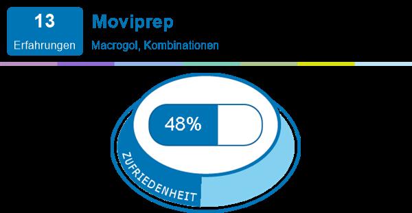 Moviprep wirkt kann sein es dass nicht Darmspieglung: Nie