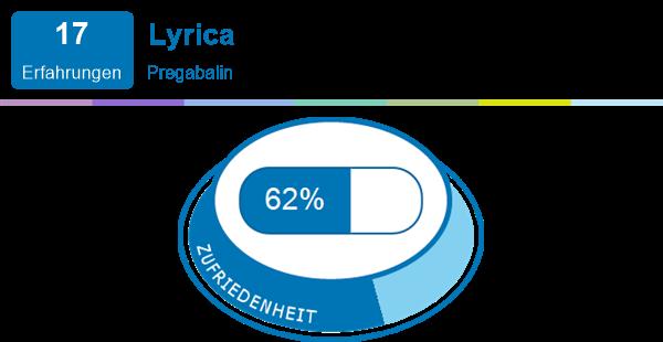 Lyrica dosierung