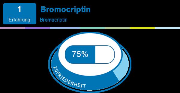 Bromocriptin Erfahrungen