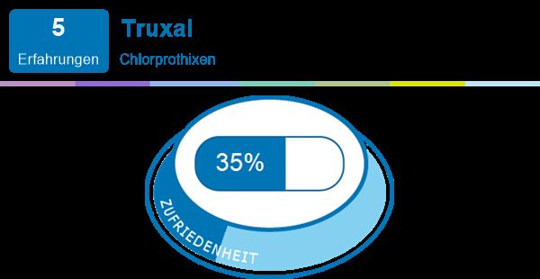 Truxal Nebenwirkungen