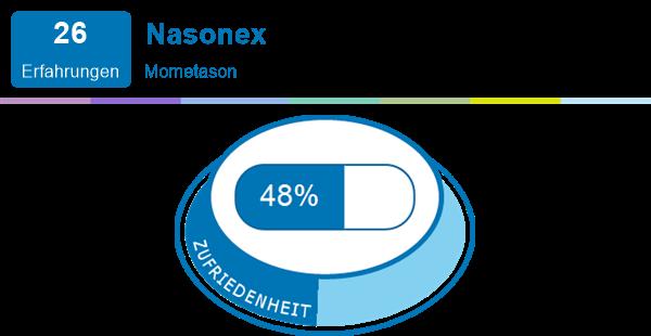 Nebenwirkungen nasonex cortison nasenspray NASONEX (Wirkung,