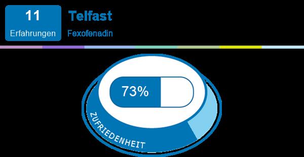 Telfast | Erfahrungen mit Medikamenten und deren