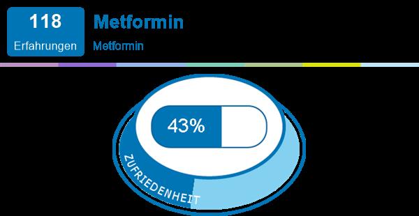 Metformin beim abnehmen hilft Metformin, Diabetes