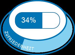 Medikamente zur Gewichtsreduktion ohne Gallenrückprall