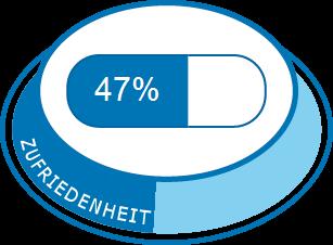 Erhöhung der Topamax-Dosierung zur Gewichtsreduktion