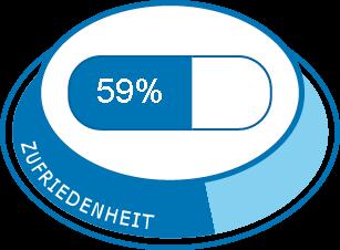 Jubrele pille zunahme durch Östrogenfreie Pille:
