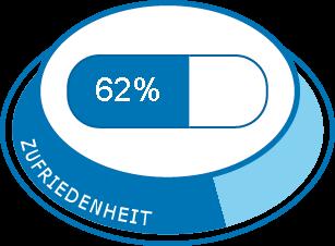 Topiramat Dosierung Schlankheit Oberschenkel